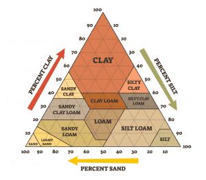 Soil characteristics - clay silt sandy